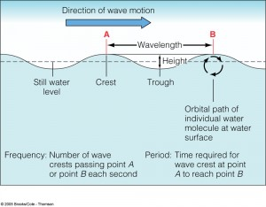 Figure 3. Wave terminology.  A wave's height is the vertical distance between the trough and crest of a wave.  A wave's period is the amount of time between the arrivals of wave crests.  Higher swell periods are typical of more energetic waves, from a more distant source.