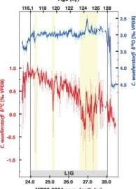 Fig 3. Deep-water property changes during the last interglacial time.
