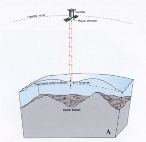 Figure 4. Satellite altimetry schematic (General Bathymetric Chart of the Oceans, GEBCO).