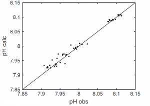 Figure 1. pH determined from ALK and fCO2 data from the SOCAT database compared to pH measured from the CARINA database.