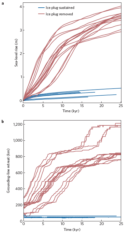 Figure 3. (a.) Future sea-level rise and (b.) Grounding line retreat generated from modeling experiments.  Blue lines represent stable conditions, where the ice plug is preserved, whereas red lines represent unstable conditions due to the removal of the ice plug.