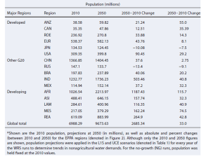 Global population in 2010 and project population growth for the year 2050.