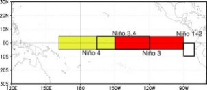 Figure 2. El Niño index (From Oceanic Nino Index).