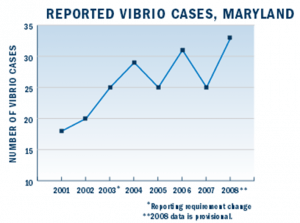Figure 2: The reported cases of Vibrio in Maryland from 2001 to 2008. Source: MD Dept. of Health and Mental Hygiene