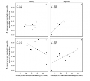 Fig 6: This figure shows the agnostic interactions for both species. C. parasema (a and b) and D. melanurus (c and d). Again columns represent healthy and degraded habitat.