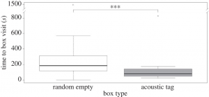 Figure 3 - The amount of time it takes a seal to look in any empty box vs. an acoustic tag box when no fish are present in any of the boxes.