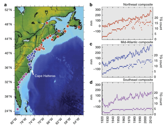 figure 1 sea level rise over the last century the north american east