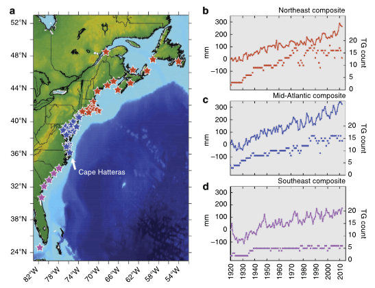 Figure 1.  Sea-level rise over the last century.  The North American east coast was divided into three regions: Northeast (red), Mid Atlantic (blue) and Southeast (purple).  Sea-level rise rates were computed from each region over the last century, with the number of contributing tide gauges noted.