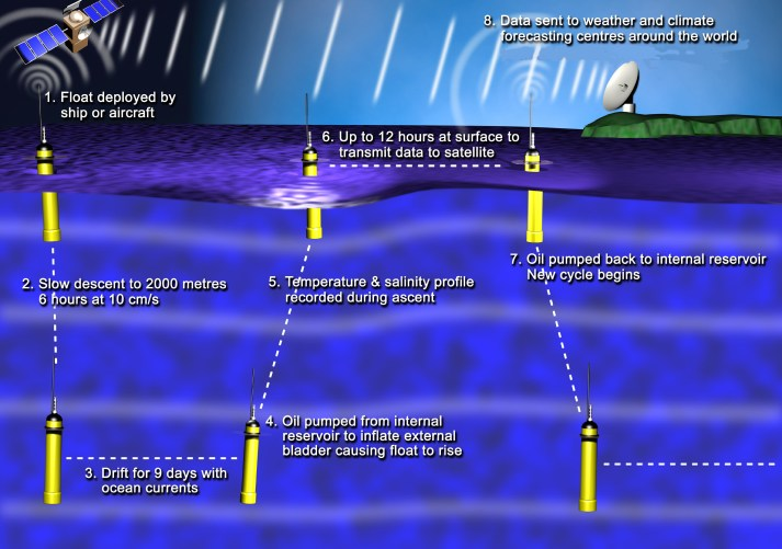 Figure 1. Argo float shown during a typical park and profile cycle. Image credit: Southampton Oceanography Centre, UK, taken from argo.ucsd.edu website.