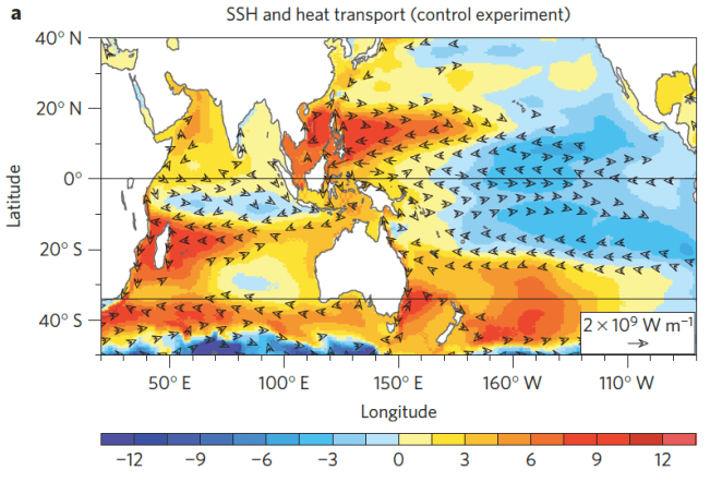 Figure 2. Sea surface heights (cm) and heat transport in the upper 700 meters shown by wind stress arrows during 2003-2012.