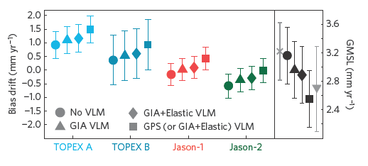 """Figure 1. Estimates of bias drift for each satellite mission. Left panel: Each shape corresponds to bias drift estimates based on tide gauges and the method of vertical land movement (VLM) adjustment employed.  Square boxes represent the most comprehensive estimates of bias drift for each mission as they are computed from tide gauges using GPS based vertical land movement or robust modeling.  Right panel: Grey """"x"""" represents the unadjusted satellite altimetry derived sea level rise rate (3.2 mm per year).  Each shape corresponds to the tide gauge adjustment methodology.  Inverted grey triangle represents the sea level rise rate as reported from tide gauges only"""