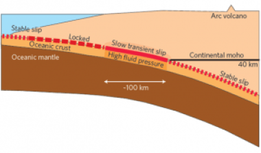 The figure above shows a cross section of a subduction zone with the slow slip area made evident. (Peng, Gomberg  2010)