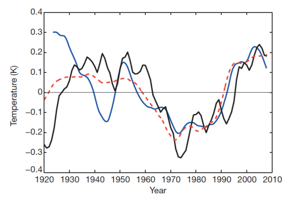 Figure 3. Sea level circulation index (blue), NAO (red dashed) and AMO (black).