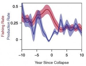 Figure 3 – Data from the experiment showing high fishing pressure (red) at a time of low natural forage fish production rate (blue). Production rate can be thought of in this case as reproductive success and growth. A combination of high fishing pressure and low natural production existed just before the stock collapsed.