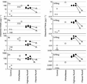 Figure 2 – Contaminant levels of metals on the left and PAHs (commonly found in oil and gasoline) on the right. Empty shapes are fish that did not die, while black shapes are fish that did die. Lines connect highway water before soil filtration to the same sample after filtration.