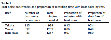 Table of Boat noise by site