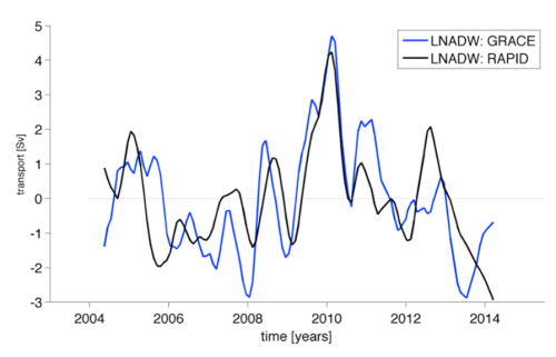 Figure 3. Anomalies in transport across 26.5°N as measured by satellites (blue) and in-situ oceanographic instruments (black). The transport is negative (southward) overall, so a positive anomaly indicates less southward motion, a slow-down. (Figure 3 in the paper.)