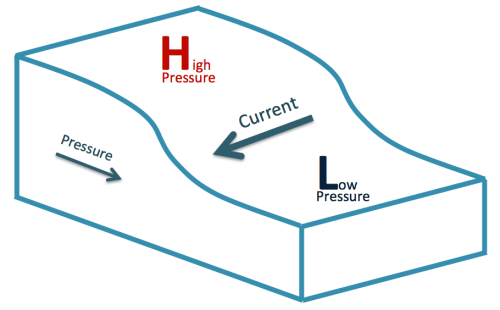Figure 1. Areas of high pressure in the ocean (where there is more mass) force water toward areas of low pressure. Because of an effect of the Earth's rotation known as the Coriolis force, the water movement is deflected to the right creating a current that moves between the areas of high and low pressure.