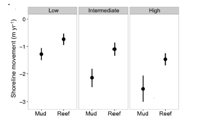 Fig. 3: Shoreline movement based on exposure (low, intermediate, and high). Within each exposure category, sites that were restored (reef) are compared to controls (mud). Values are negative indicating shoreline erosion/loss. Less erosion is seen at restored sites. Source: La Peyre et al. 2015. https://doi.org/10.7717/peerj.1317