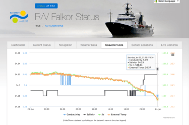 Figure 8: An example of current sea surface data collected from the R/V Falkor on January 23, 2016 (http://www.schmidtocean.org/status/seawater.html).