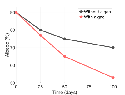 Surface albedo over time for snow without algae (black) and snow with algae (red). Algae significantly decreased the surface albedo over the summer season leading to a total integrated decrease of 13%.