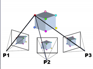Figure 3: structure from motion uses establishes a common point between multiple images and then marries the information into a three dimensional construct. (source: https://commons.wikimedia.org/wiki/File:Sfm1.jpg)
