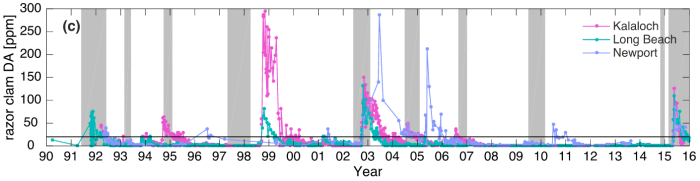 Timeseries of domoic acid concentrations in razor clams in Oregon since 1990. Concentrations as high as those seen in 2015 were only seen a few times before, usually during El Nino years (grey bars) or soon after. (Figure 6c in the paper.)