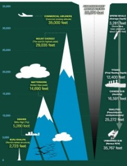 Figure 2: Size reference of Challenger Deep, the deepest point in the ocean. Image from National Geographic.
