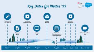 Salesforce Winter 22 Timeline
