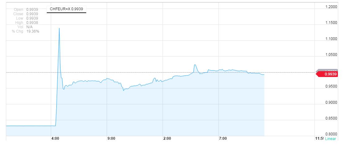 瑞士央行立場大轉變 放棄匯率上限 | oceanfund.com