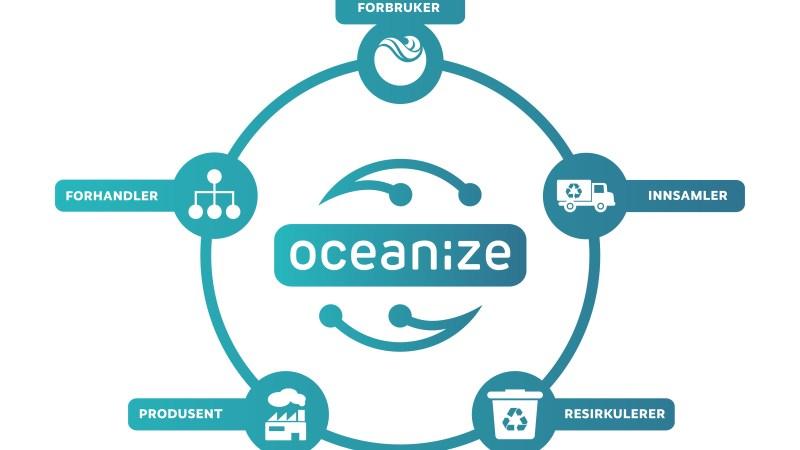 OCEANIZE gjør industriplast sporbar og sirkulær