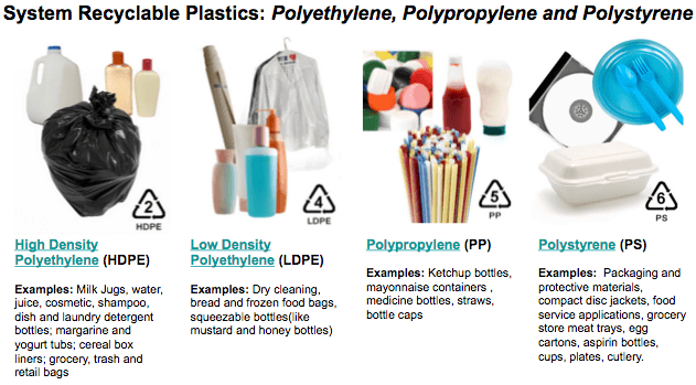 resynergi-plastics to fuel