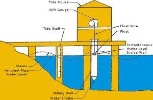 What is a tide gauge?