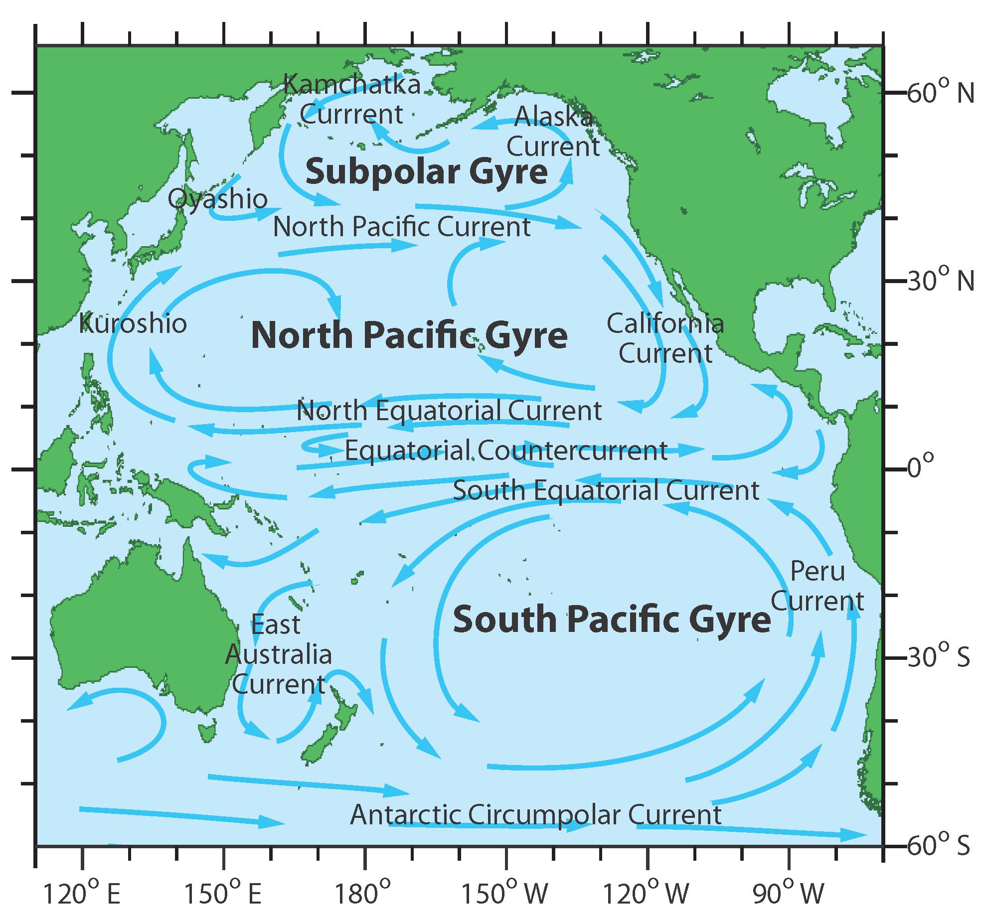 Major Currents