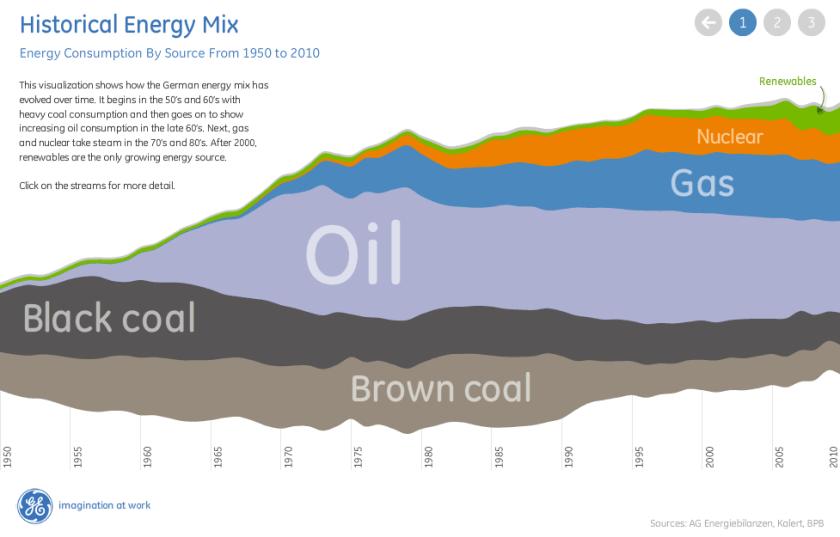 Ako sa zvyšoval či znižoval podiel jednotlivých zdrojov energie na celkovej energetickej spotrebe. Graf: General Electric