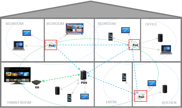 Pano WiFi Placement