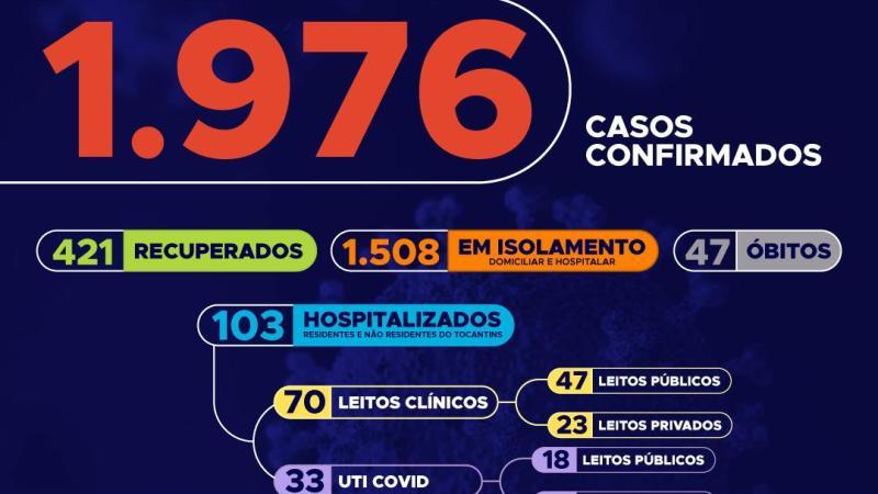 Tocantins se aproxima dos 2 mil casos de Covid-19 confirmados e 49% está na faixa de 20 a 39 anos
