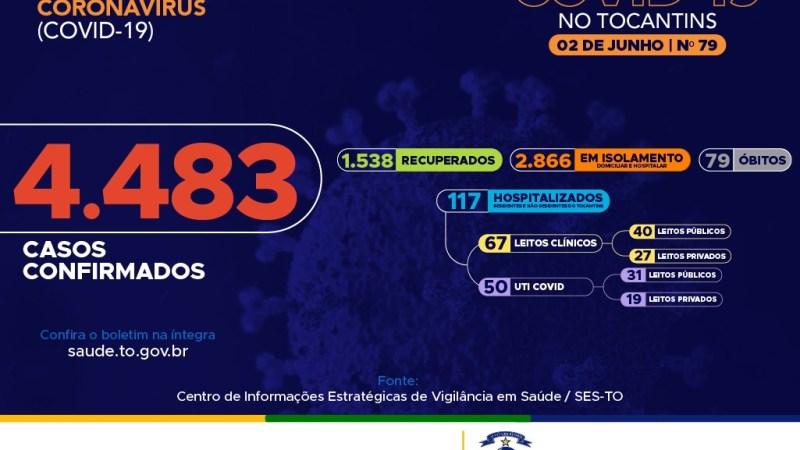 Com 141 novos casos, Tocantins chega a 4.483 infectados
