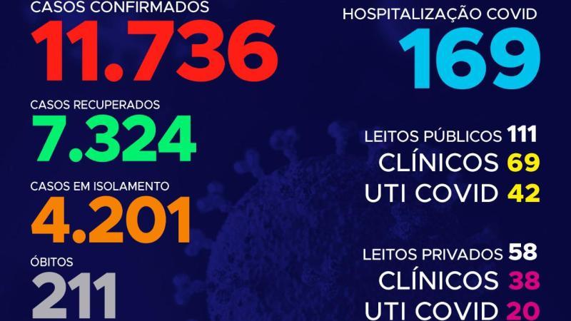 Coronavírus: Hoje o Tocantins confirma quase 300 casos ultrapassando as 11,7 mil confirmações