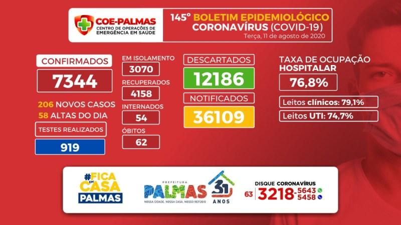 Covid-19: mais 2 óbitos e 206 novos casos são confirmados nesta terça, 11, em Palmas