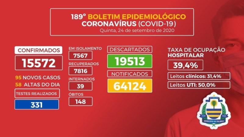 Covid-19: Capital registra 95 novos casos da doença e 6 óbitos nesta quinta, 24