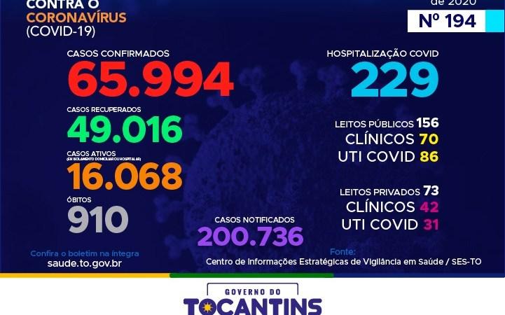 Coronavírus: Tocantins se aproxima dos 66 mil casos, destes, 49 mil foram recuperados
