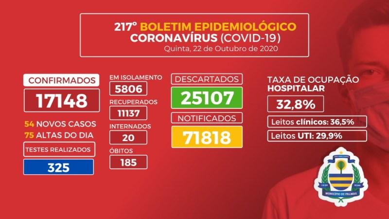 Covid-19: Capital registra 54 novos casos e 3 mortes nesta quinta-feira, 22