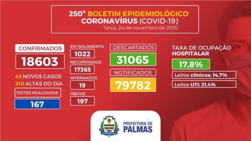 Covid-19: 43 novos casos são registrados em Palmas nesta terça, 24
