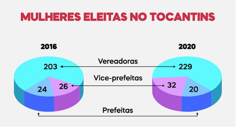 Número de mulheres eleitas no Tocantins cresce em 2020