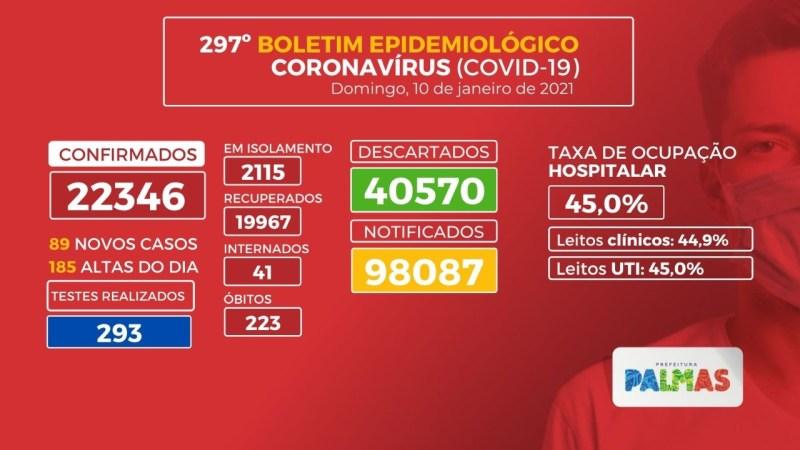 Covid-19: Capital registra 89 novos casos da doença neste domingo, 10