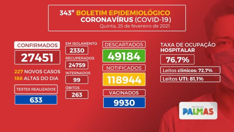 Covid-19: Capital registra 227 novos casos e 3 mortes nesta quinta, 25, e repete pico ocorrido em setembro de 2020