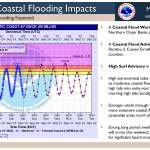 WFO-MHX-Tropical_Coastal-Threaiefing-17-September-19-2020-1