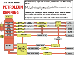 Petroleum-Refining-Diagram