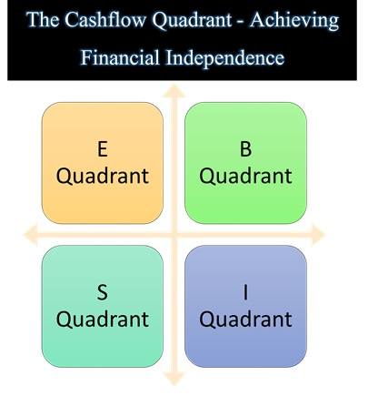 The Cashflow Quadrant - Achieving Financial Independence